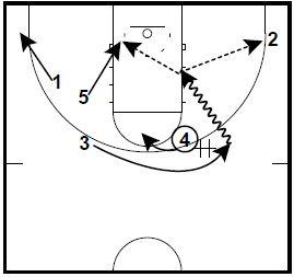 basketball-plays-isu5