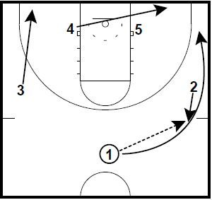 Basketball Plays Power Double Twist