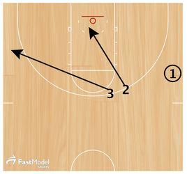 Basketball Drills Defensive Position Check