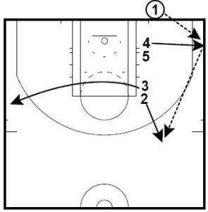 Basketball Plays Line Stack Under Inbounds