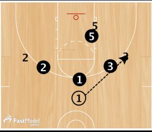 Basketball Drills Diamond Shell Drill
