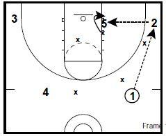 Basketball Drills Defending Low Post