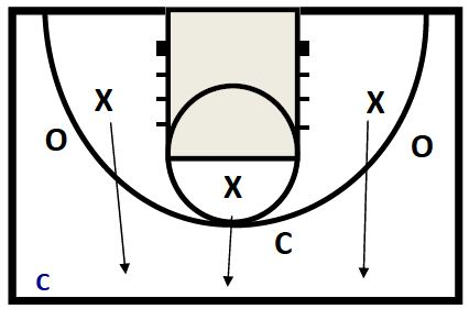 basketball-drills-storm-closeouts2