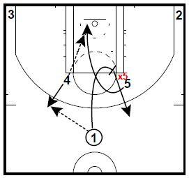 Basketball Plays Horns Elbow Bone