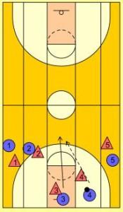basketball-drills-5-lane-passing2