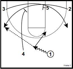 basketball-plays-dribble-stagger1