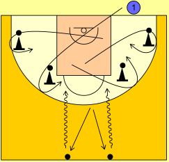 Basketball Drills 6 Spots