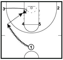 Basketball Plays Arizona 3 Bump