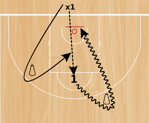 Basketball Drills One on One Drills