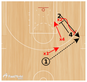 Basketball Drills Defensive Combination Screening
