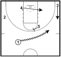 Basketball Plays Cutback Double Special