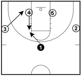 Basketball Plays San Antonio Spurs Quick Hits