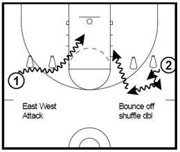 Basketball Drills Ball Screen Attack