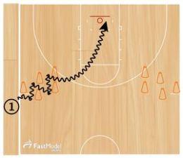 Basketball Drills Cone Handle Shots