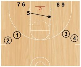 Basketball Drills That Improve Execution