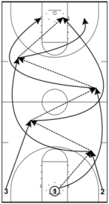 Basketball Drills Three Man Weave