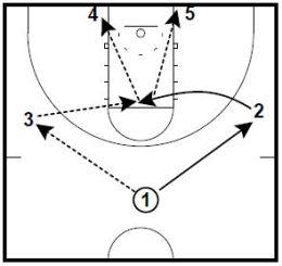 Basketball Plays 12 Flash