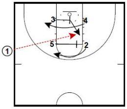 Basketball Plays Beilein Last Second SLOB
