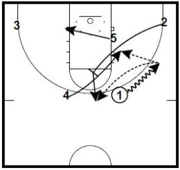 Basketball Plays Fred Hoiberg 2-3 Corner Up
