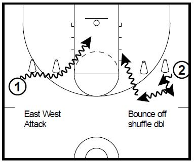 basketball-drills-ball-screen-attack1