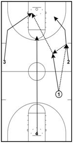 basketball-drills-break2