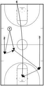 basketball-drills-break4