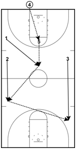 basketball-drills-break7