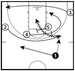 Basketball Plays Spurs Power Roll