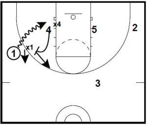 Basketball Plays Down Ball Screen Counter Options