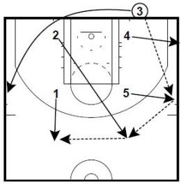 Basketball Plays Pop 54 Hammer Flare