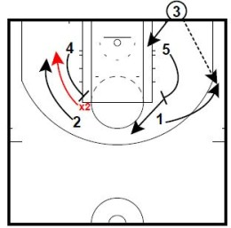Basketball Plays Box 54 Up Double