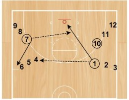 Basketball Drills: Dawg Passing