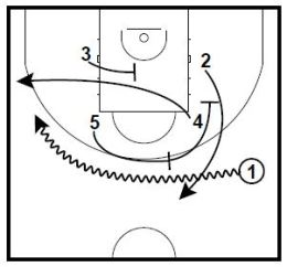 Basketball Plays 2 David Blatt Sets