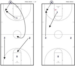 Coaching Basketball Xavier Press Attack