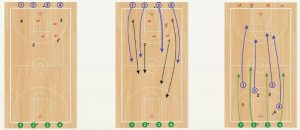 Basketball Drills Push it 4v4 Transition