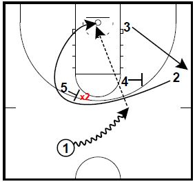 Circle 4 on 4 Defensive Drill