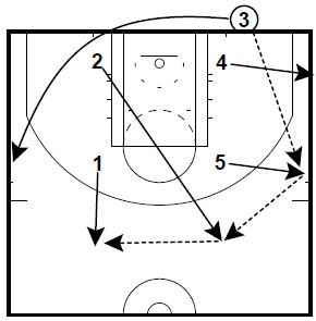 Basketball Plays: 4 out 1 in
