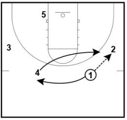 Basketball Plays: 2 Duke Sets