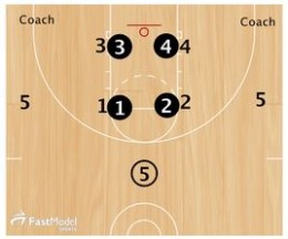 Basketball Drills Inferno Toughness