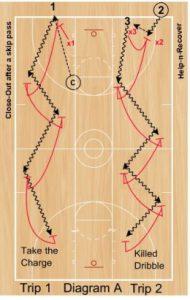 Basketball Drills Pride Defensive Drill