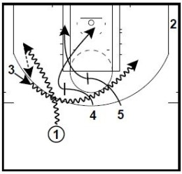 Basketball Plays George Karl Early Offense