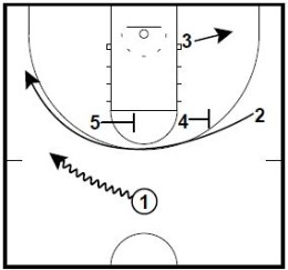 Basketball Plays Wheel Circle