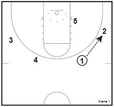 basketball-plays-handoff-pairs1