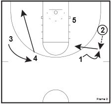 basketball-plays-handoff-pairs2