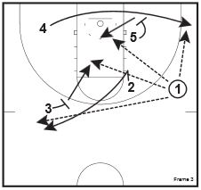basketball-plays-handoff-pairs3
