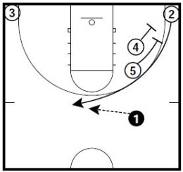 Basketball Plays 2 On Ball Screen Sets