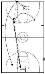 Basketball Drills Team Shooting