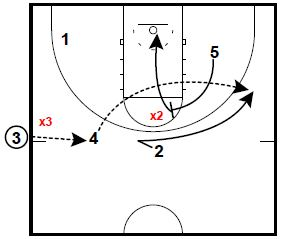 basketball-plays-flare-hammer-combo2