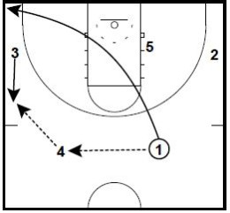 Basketball Plays Wolverine Slip Relay