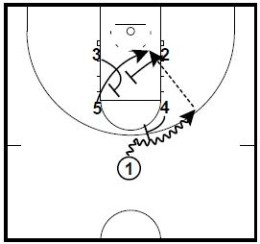 Basketball Plays ACC Man to Man Sets